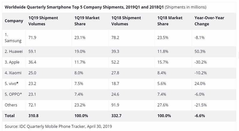 Huawei je prvi puta prestigao Apple. Izvor: IDC