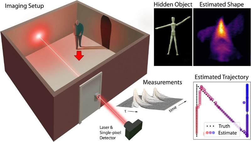 """Novi pristup istraživača sa Stanforda, , nazvan """"snimanjem kroz ključanicu"""", bilježi niz prolaznih mjerenja duž jedne optičke putanje"""