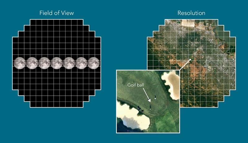 Vidno polje i rezolucija najvećeg CCD senzora na svijetu