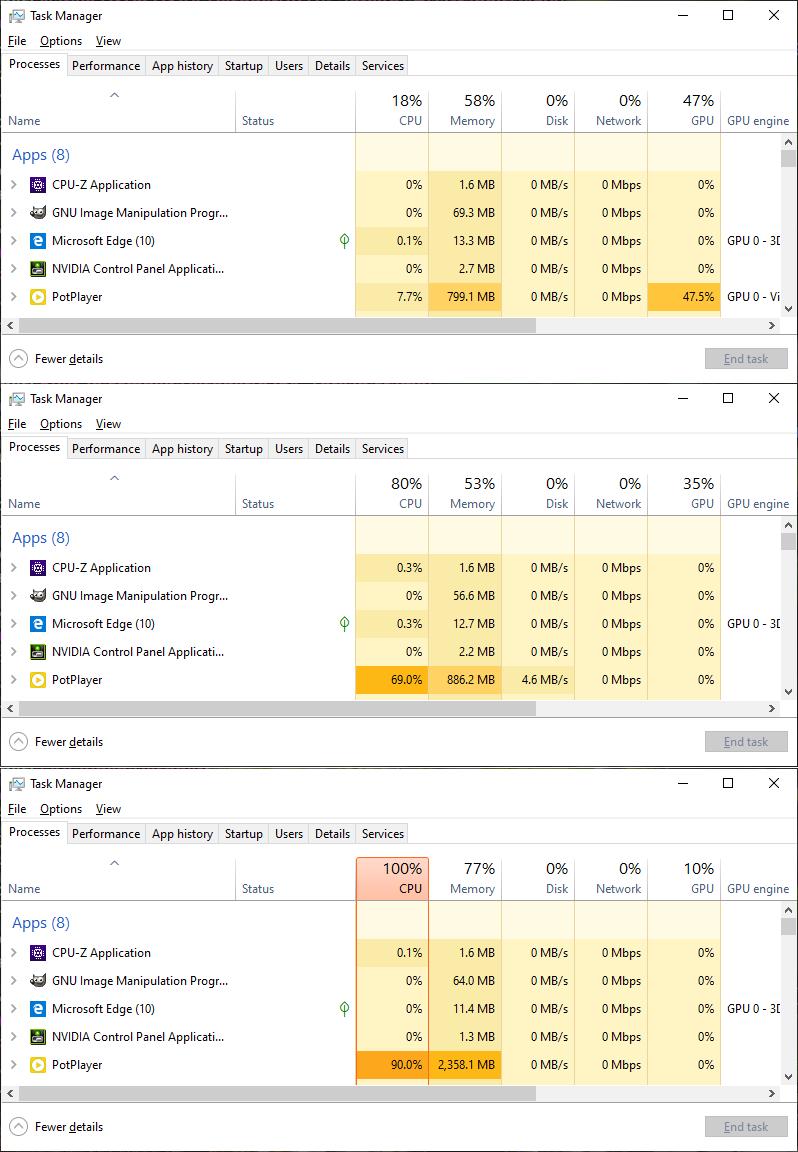 """Ovdje vidite situaciju na našem prijenosniku – obratite pozornost na PotPlayer (žuta ikona). Gore je prikaz kad se reproducira 4K H.264 videozapis, koji dekodira grafički adapter (Intel HD Graphics 4600) – reprodukcija je glatka. U sredini je softversko dekodiranje 4K H.264 videozapisa – glavni procesor prilično je opterećen, ubrzala se vrtnja ventilatora, ali reprodukcija i dalje ide glatko. Pri dnu je pokušaj reprodukcije 8K H.265 videa uz softversko dekodiranje (hardversko dekodiranje tog formata na našem prijenosniku nije podržano), koji neslavno završava – procesor je """"zakucan"""" na 100%, a dobivamo oko 2 sličice u sekundi, videozapisa koji bi se trebao reproducirati pri 25 sličica u sekundi – neupotrebljivo. Kako ćete znati koristi li se hardverski video dekoder? U stupcu GPU engine pisat će tekst poput """"GPU 0 – Video decoder"""""""