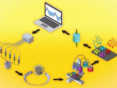Umjetna inteligencija ubrzava otkrivanje idealnih materijala za 3D ispis
