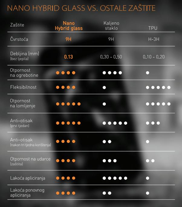Usporedba s drugim rješenjima za zaštitu ekrana